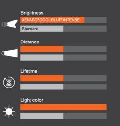 xenon-lemputes